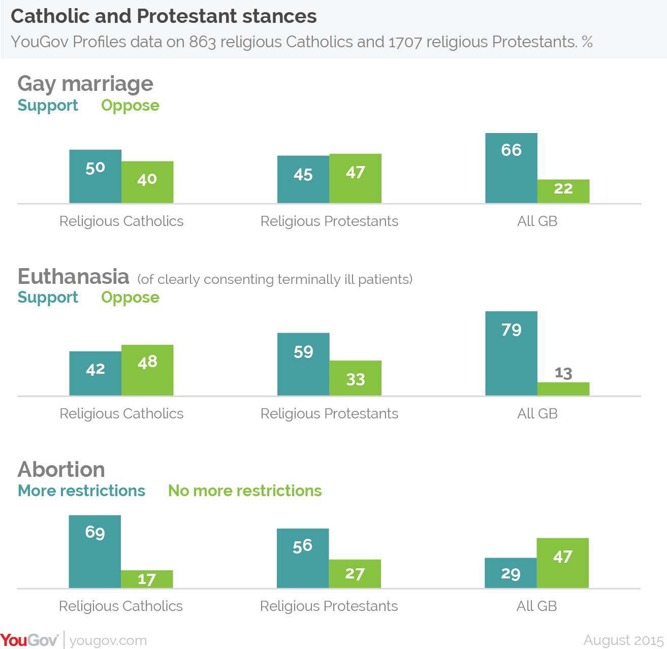 Liberal protestants and homosexuality